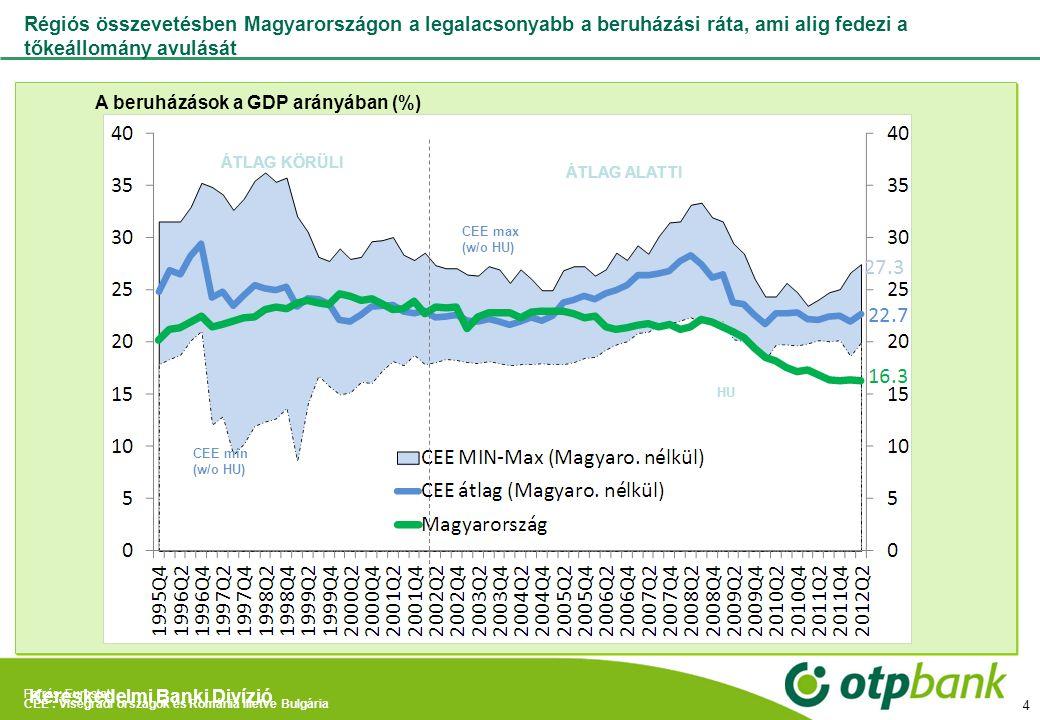Kereskedelmi Banki Divízió Régiós összevetésben Magyarországon a legalacsonyabb a beruházási ráta, ami alig fedezi a tőkeállomány avulását A beruházás
