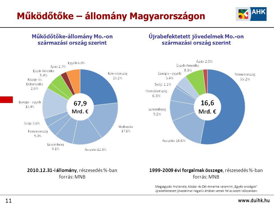 11 2010.12.31-i állomány, részesedés %-ban forrás: MNB Újrabefektetett jövedelmek Mo.-on származási ország szerint Működőtőke-állomány Mo.-on származá