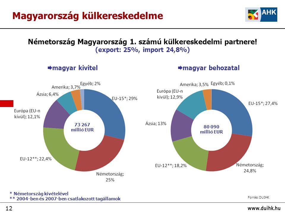 12 Magyarország külkereskedelme  magyar kivitel  magyar behozatal Németország Magyarország 1. számú külkereskedelmi partnere! (export: 25%, import 2