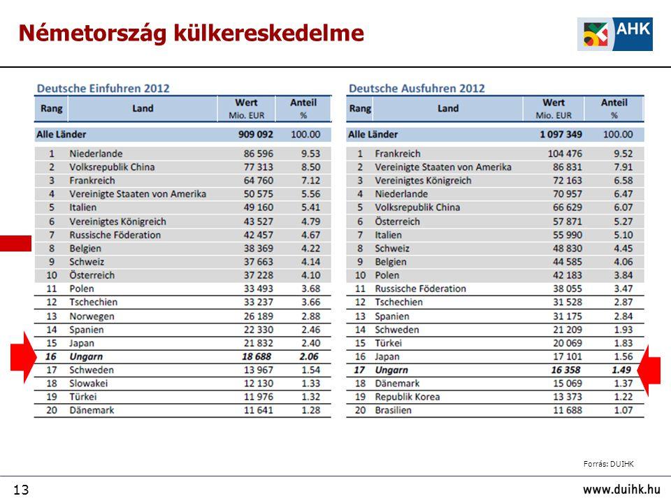 13 Németország külkereskedelme Forrás: DUIHK