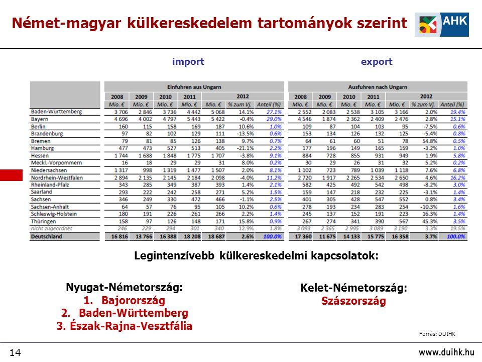 14 Német-magyar külkereskedelem tartományok szerint Nyugat-Németország: 1.Bajorország 2.Baden-Württemberg 3. Észak-Rajna-Vesztfália Kelet-Németország: