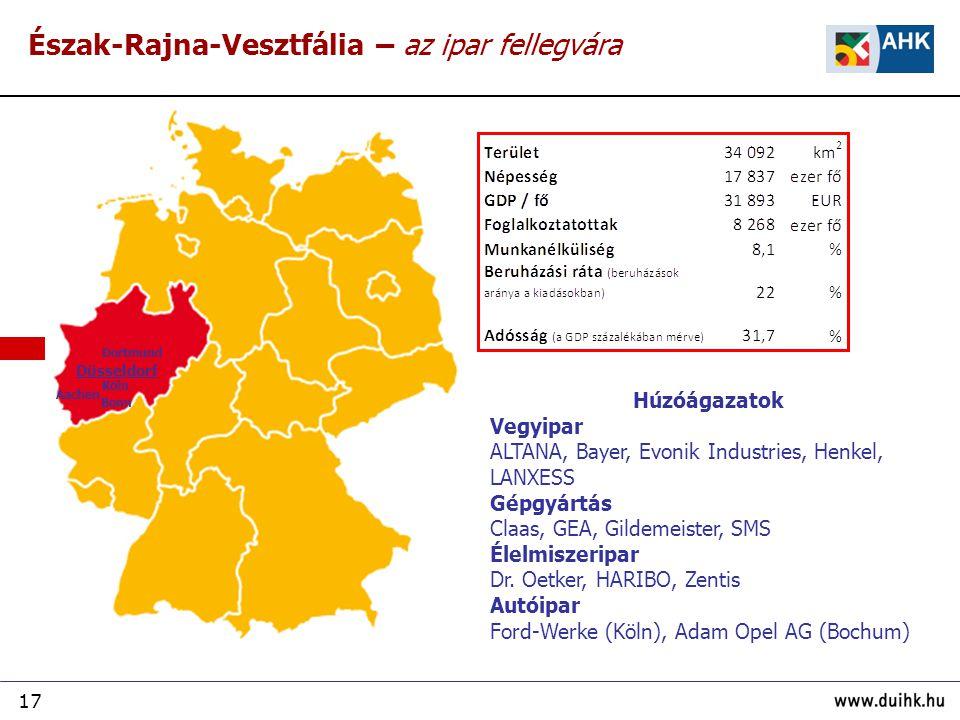 17 Észak-Rajna-Vesztfália – az ipar fellegvára Húzóágazatok Vegyipar ALTANA, Bayer, Evonik Industries, Henkel, LANXESS Gépgyártás Claas, GEA, Gildemei