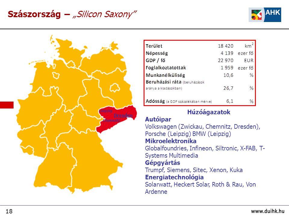 """18 Szászország – """"Silicon Saxony"""" Húzóágazatok Autóipar Volkswagen (Zwickau, Chemnitz, Dresden), Porsche (Leipzig) BMW (Leipzig) Mikroelektronika Glob"""