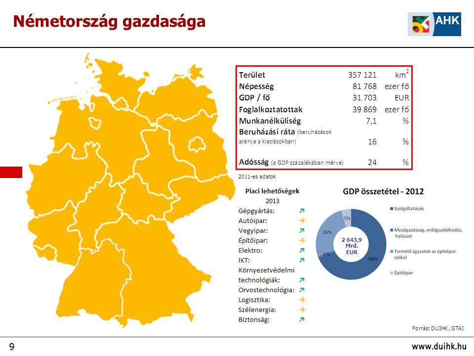 9 Németország gazdasága 2 643,9 Mrd. EUR 2011-es adatok Forrás: DUIHK, GTAI