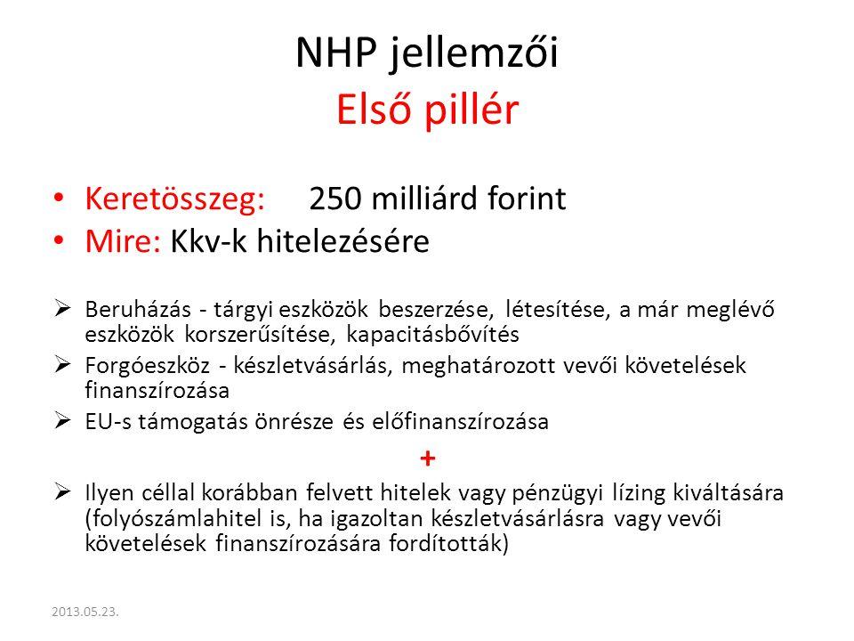 NHP jellemzői Első pillér Keretösszeg:250 milliárd forint Mire: Kkv-k hitelezésére  Beruházás - tárgyi eszközök beszerzése, létesítése, a már meglévő eszközök korszerűsítése, kapacitásbővítés  Forgóeszköz - készletvásárlás, meghatározott vevői követelések finanszírozása  EU-s támogatás önrésze és előfinanszírozása +  Ilyen céllal korábban felvett hitelek vagy pénzügyi lízing kiváltására (folyószámlahitel is, ha igazoltan készletvásárlásra vagy vevői követelések finanszírozására fordították) 2013.05.23.