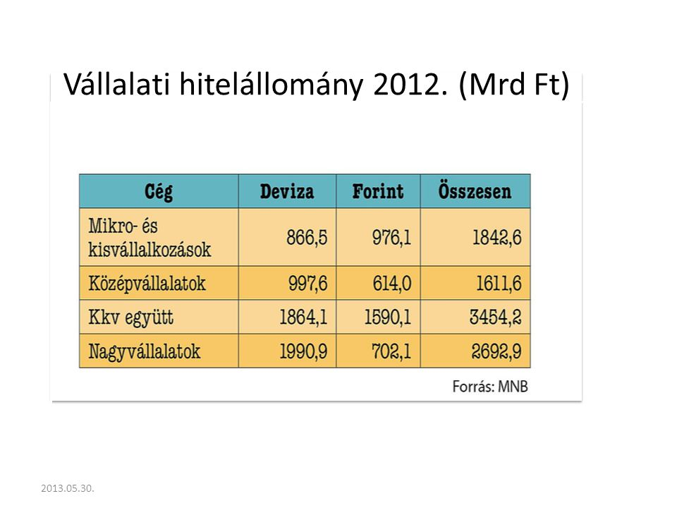 Vállalati hitelállomány 2012. (Mrd Ft)