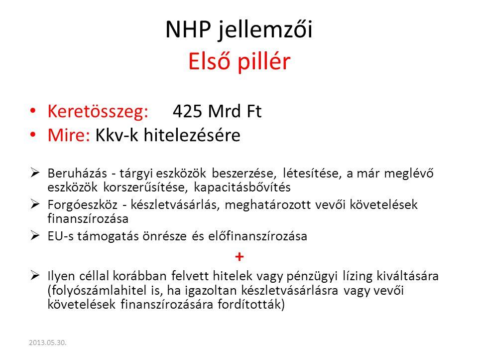 NHP jellemzői Második pillér Keretösszeg:325 Mrd Ft Mire:Fennálló devizahitelek és pénzügyi lízing forinthitellé alakítására A 2013.