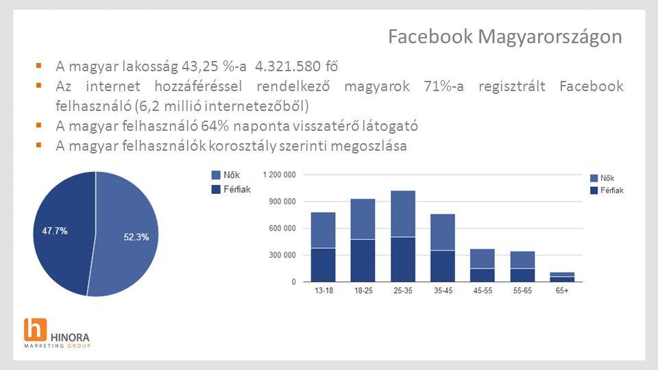 Facebook Magyarországon  A magyar lakosság 43,25 %-a 4.321.580 fő  Az internet hozzáféréssel rendelkező magyarok 71%-a regisztrált Facebook felhasználó (6,2 millió internetezőből)  A magyar felhasználó 64% naponta visszatérő látogató  A magyar felhasználók korosztály szerinti megoszlása