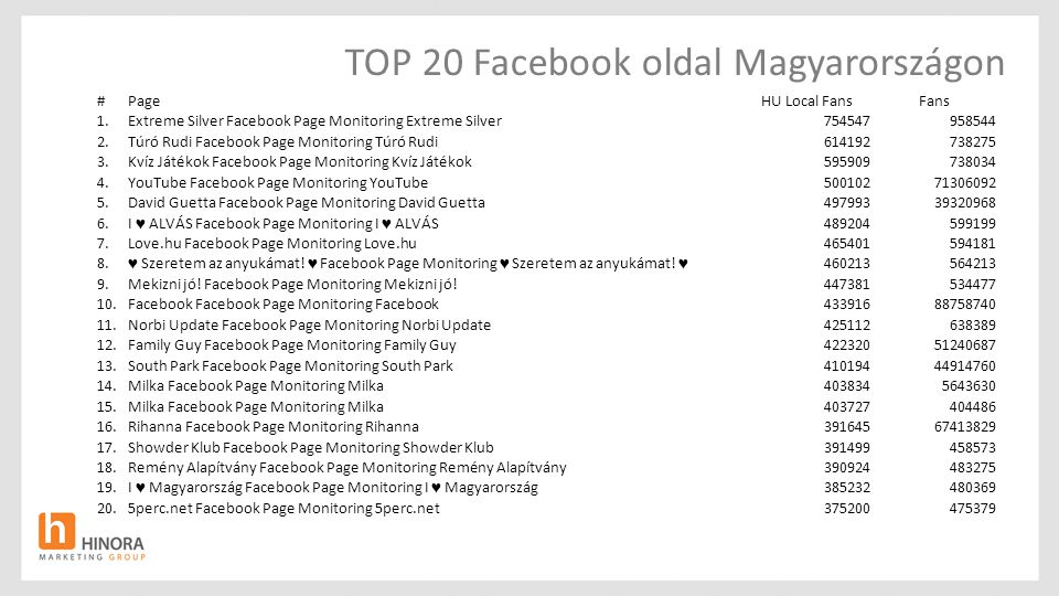TOP 20 Facebook oldal Magyarországon #PageHU Local Fans Fans 1.Extreme Silver Facebook Page Monitoring Extreme Silver754547958544 2.Túró Rudi Facebook