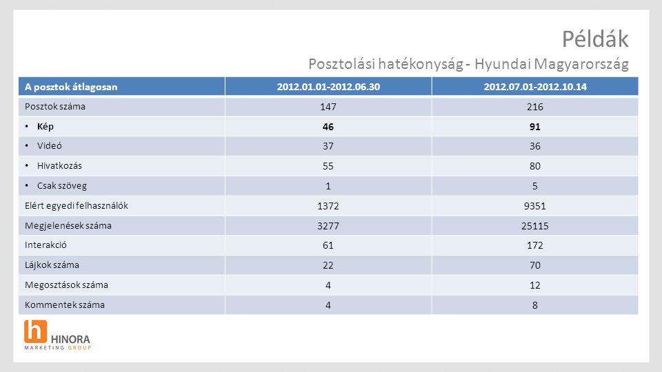 Példák Posztolási hatékonyság - Hyundai Magyarország A posztok átlagosan2012.01.01-2012.06.302012.07.01-2012.10.14 Posztok száma 147216 Kép 4691 Videó 3736 Hivatkozás 5580 Csak szöveg 15 Elért egyedi felhasználók 13729351 Megjelenések száma 327725115 Interakció 61172 Lájkok száma 2270 Megosztások száma 412 Kommentek száma 48