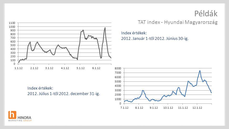 Index értékek: 2012.Január 1-től 2012. Június 30-ig.