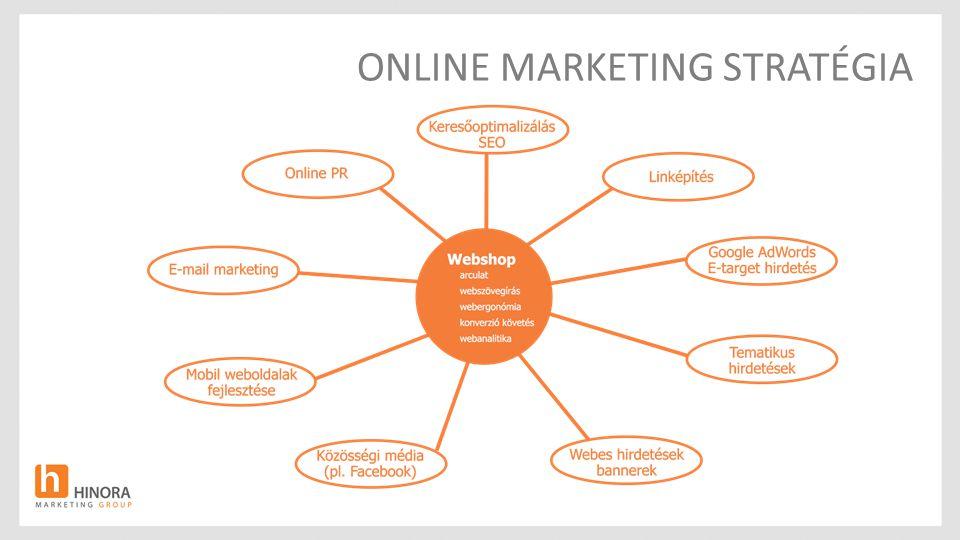 I. Melyik közösségi oldal mire használható üzleti szempontból?