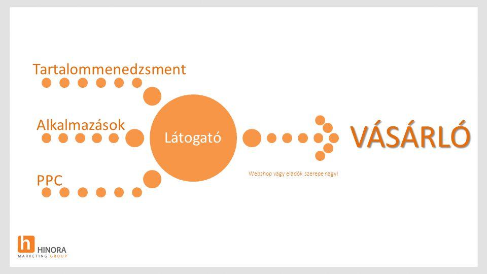 Látogató Tartalommenedzsment Alkalmazások PPCVÁSÁRLÓ Webshop vagy eladók szerepe nagy!
