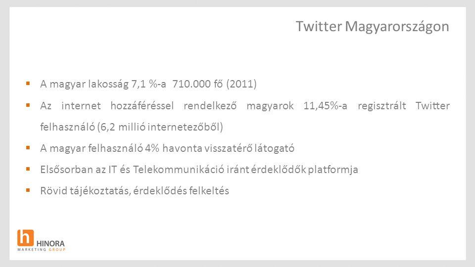 Twitter Magyarországon  A magyar lakosság 7,1 %-a 710.000 fő (2011)  Az internet hozzáféréssel rendelkező magyarok 11,45%-a regisztrált Twitter felhasználó (6,2 millió internetezőből)  A magyar felhasználó 4% havonta visszatérő látogató  Elsősorban az IT és Telekommunikáció iránt érdeklődők platformja  Rövid tájékoztatás, érdeklődés felkeltés