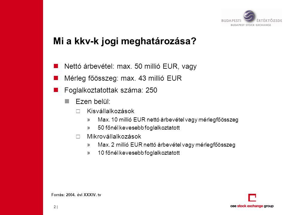 Mi a kkv-k jogi meghatározása? 2 | Nettó árbevétel: max. 50 millió EUR, vagy Mérleg főösszeg: max. 43 millió EUR Foglalkoztatottak száma: 250 Ezen bel