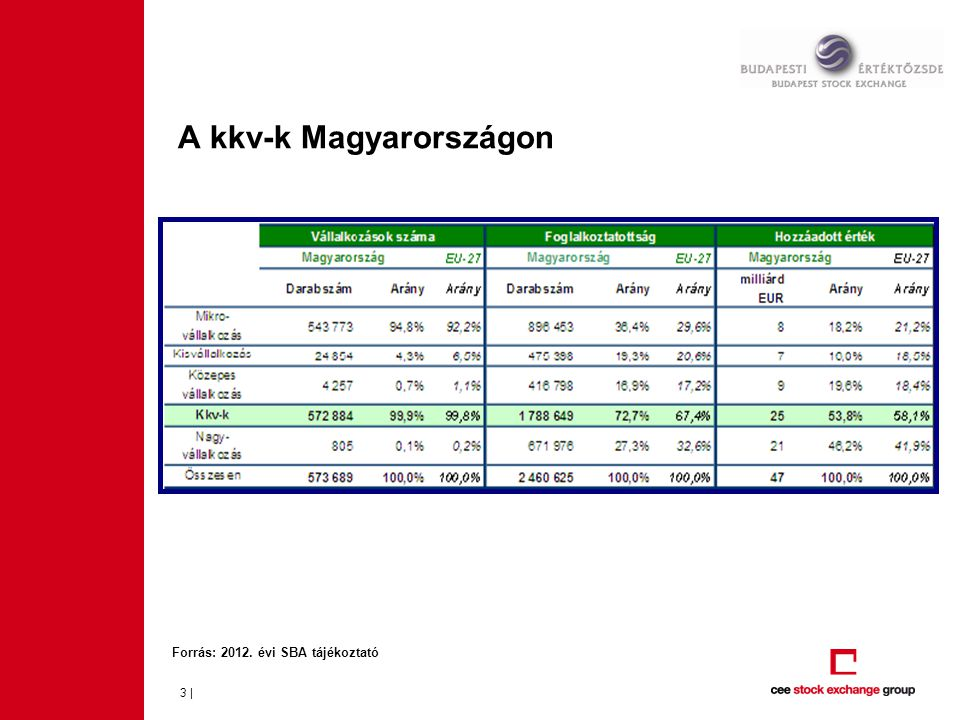 A kkv-k Magyarországon 3 | Forrás: 2012. évi SBA tájékoztató
