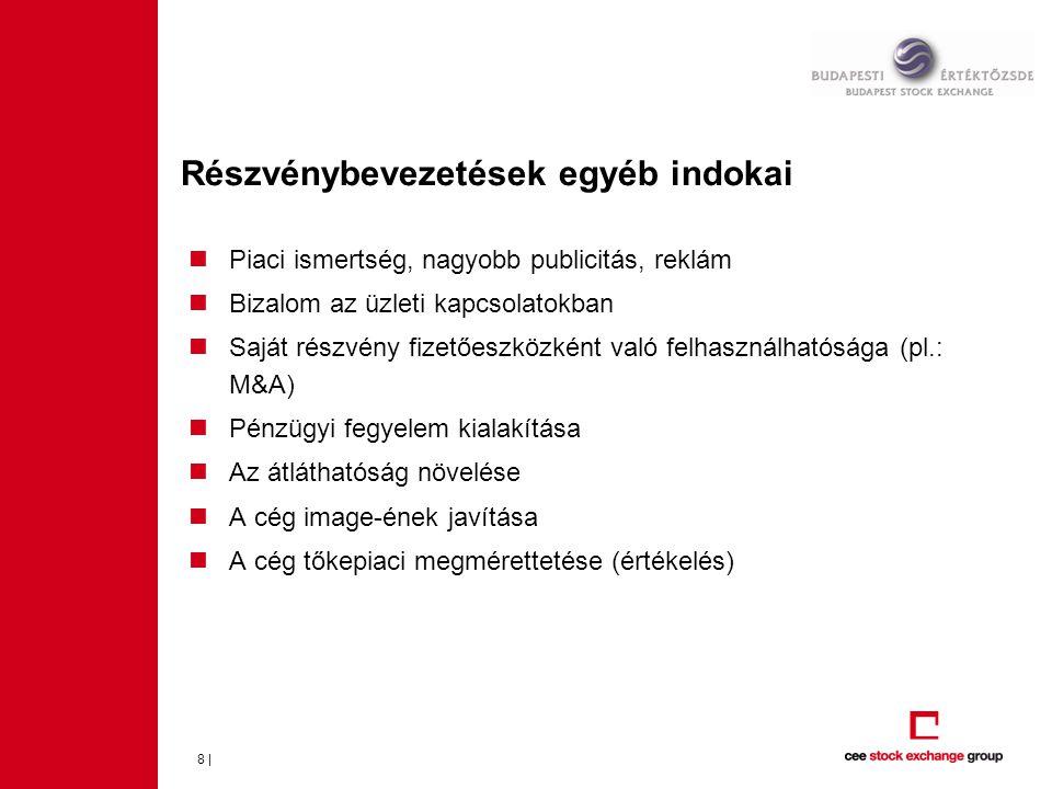 9 | Részvénybevezetés módjai Technikai Exites (IPO) Új részvény kibocsátás (IPO) Új részvény kib.