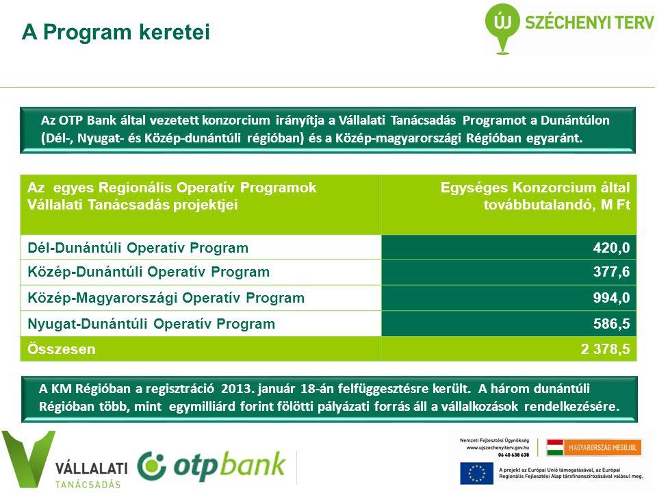 Az egyes Regionális Operatív Programok Vállalati Tanácsadás projektjei Egységes Konzorcium által továbbutalandó, M Ft Dél-Dunántúli Operatív Program420,0 Közép-Dunántúli Operatív Program377,6 Közép-Magyarországi Operatív Program994,0 Nyugat-Dunántúli Operatív Program586,5 Összesen2 378,5 A KM Régióban a regisztráció 2013.