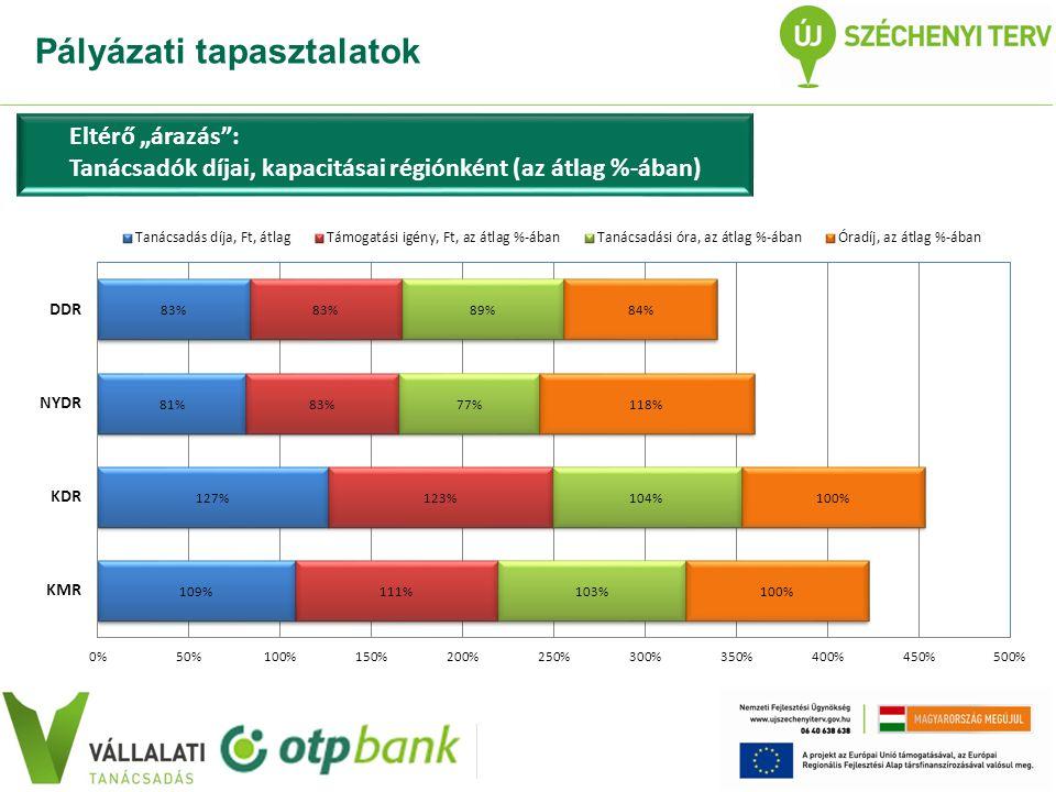 """Eltérő """"árazás : Tanácsadók díjai, kapacitásai régiónként (az átlag %-ában)"""