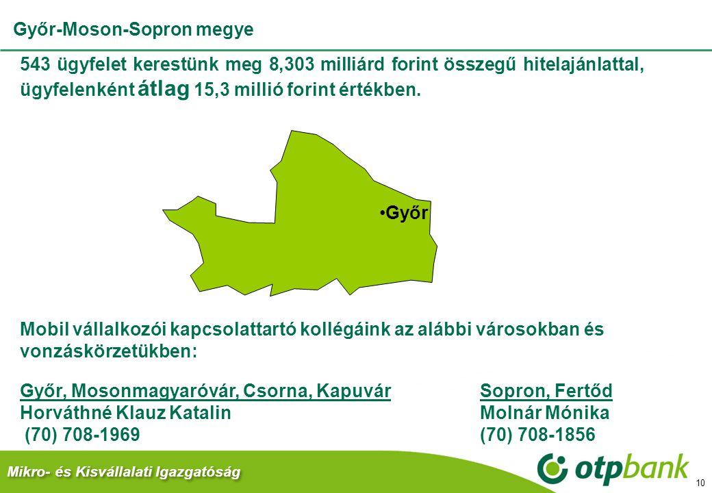 Mikro- és Kisvállalati Igazgatóság 10 543 ügyfelet kerestünk meg 8,303 milliárd forint összegű hitelajánlattal, ügyfelenként átlag 15,3 millió forint