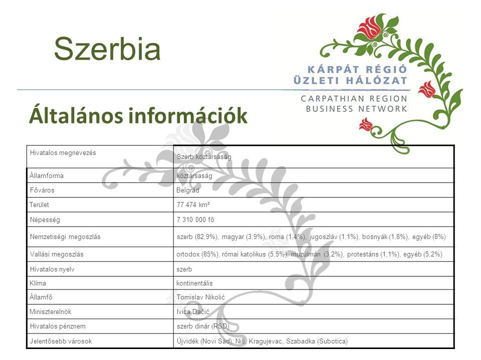 Hivatalos megnevezés Szerb köztársaság Államformaköztársaság FővárosBelgrád Terület77 474 km² Népesség7 310 000 fő Nemzetiségi megoszlásszerb (82,9%), magyar (3,9%), roma (1,4%), jugoszláv (1,1%), bosnyák (1,8%), egyéb (8%) Vallási megoszlásortodox (85%), római katolikus (5,5%), muzulmán (3,2%), protestáns (1,1%), egyéb (5,2%) Hivatalos nyelvszerb Klímakontinentális ÁllamfőTomislav Nikolić MiniszterelnökIvica Dačić Hivatalos pénznemszerb dinár (RSD) Jelentősebb városokÚjvidék (Novi Sad), Niš, Kragujevac, Szabadka (Subotica) Szerbia Általános információk
