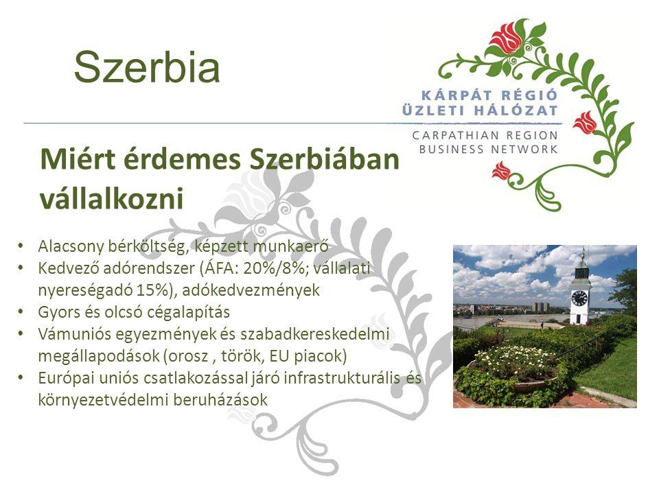 Szerbia Alacsony bérköltség, képzett munkaerő Kedvező adórendszer (ÁFA: 20%/8%; vállalati nyereségadó 15%), adókedvezmények Gyors és olcsó cégalapítás Vámuniós egyezmények és szabadkereskedelmi megállapodások (orosz, török, EU piacok) Európai uniós csatlakozással járó infrastrukturális és környezetvédelmi beruházások Miért érdemes Szerbiában vállalkozni