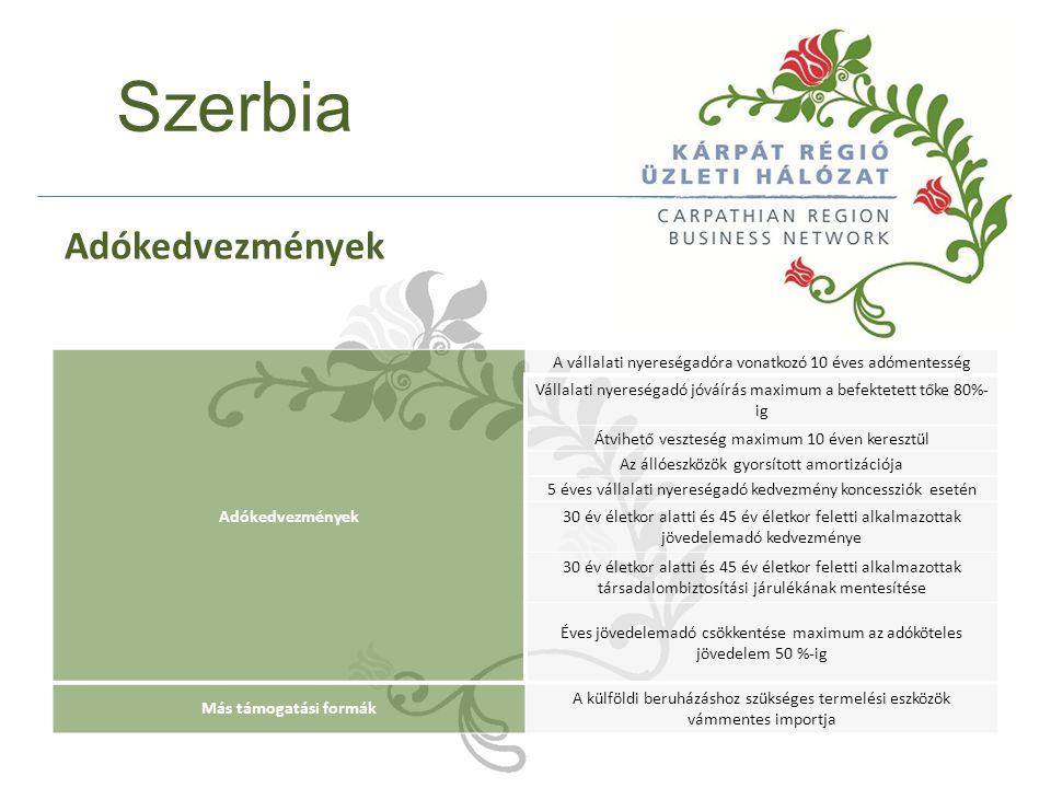 Szerbia Adókedvezmények A vállalati nyereségadóra vonatkozó 10 éves adómentesség Vállalati nyereségadó jóváírás maximum a befektetett tőke 80%- ig Átvihető veszteség maximum 10 éven keresztül Az állóeszközök gyorsított amortizációja 5 éves vállalati nyereségadó kedvezmény koncessziók esetén 30 év életkor alatti és 45 év életkor feletti alkalmazottak jövedelemadó kedvezménye 30 év életkor alatti és 45 év életkor feletti alkalmazottak társadalombiztosítási járulékának mentesítése Éves jövedelemadó csökkentése maximum az adóköteles jövedelem 50 %-ig Más támogatási formák A külföldi beruházáshoz szükséges termelési eszközök vámmentes importja