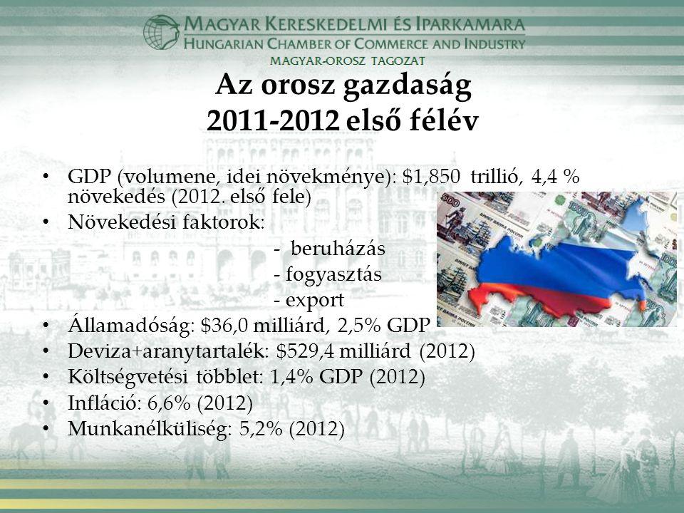Az orosz gazdaság 2011-2012 első félév GDP (volumene, idei növekménye): $1,850 trillió, 4,4 % növekedés (2012.