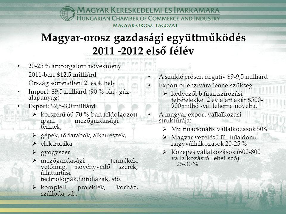 Magyar-orosz gazdasági együttműködés 2011 -2012 első félév 20-25 % áruforgalom növekmény 2011-ben: $12,5 milliárd Ország sorrendben 2. és 4. hely Impo