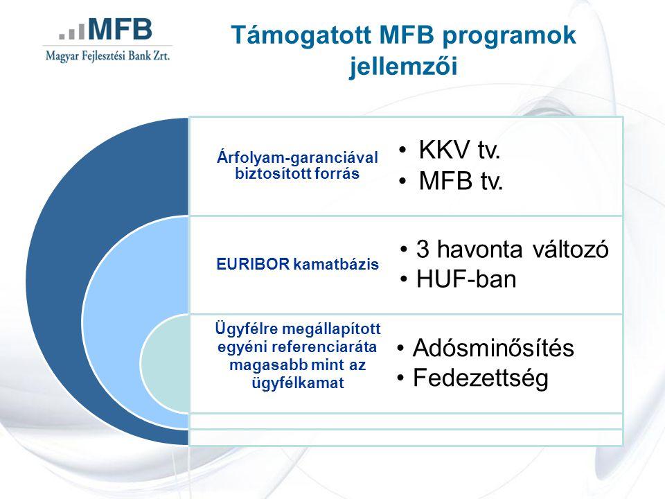 Támogatott MFB programok jellemzői Árfolyam-garanciával biztosított forrás EURIBOR kamatbázis Ügyfélre megállapított egyéni referenciaráta magasabb mint az ügyfélkamat KKV tv.