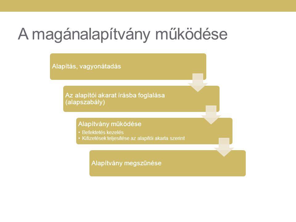 A magánalapítvány működése Alapítás, vagyonátadás Az alapítói akarat írásba foglalása (alapszabály) Alapítvány működése Befektetés kezelés Kifizetések
