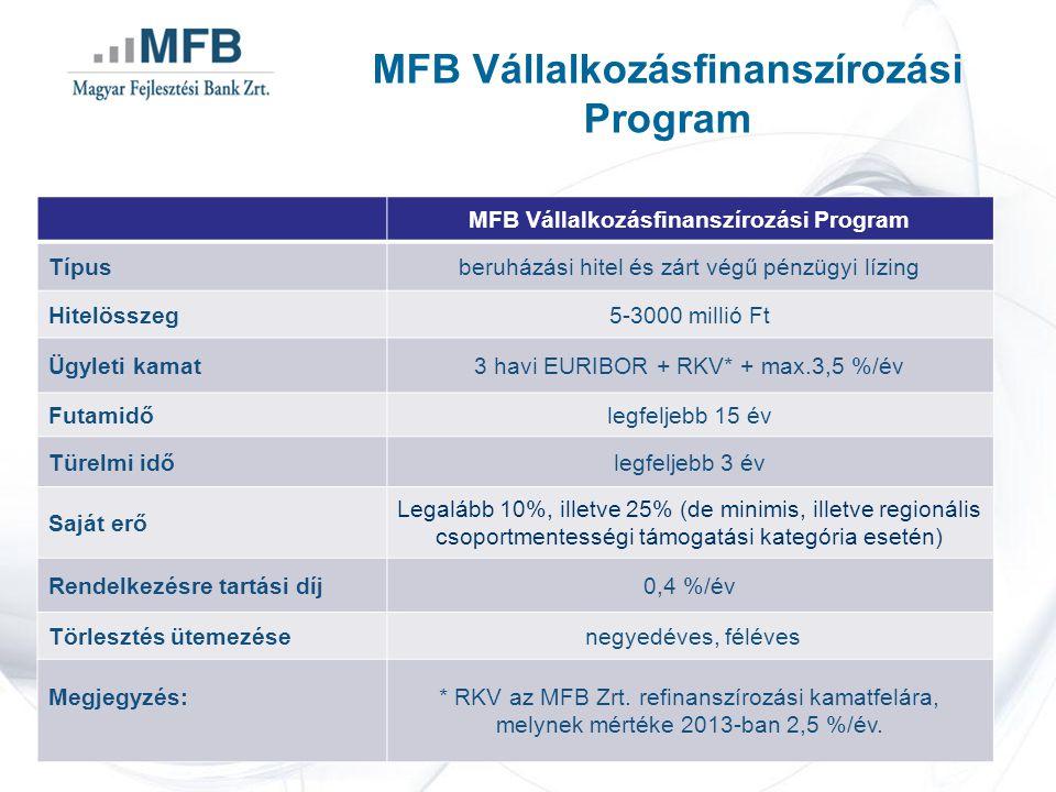 Típusberuházási hitel és zárt végű pénzügyi lízing Hitelösszeg5-3000 millió Ft Ügyleti kamat3 havi EURIBOR + RKV* + max.3,5 %/év Futamidőlegfeljebb 15 év Türelmi időlegfeljebb 3 év Saját erő Legalább 10%, illetve 25% (de minimis, illetve regionális csoportmentességi támogatási kategória esetén) Rendelkezésre tartási díj0,4 %/év Törlesztés ütemezése negyedéves, féléves Megjegyzés:* RKV az MFB Zrt.