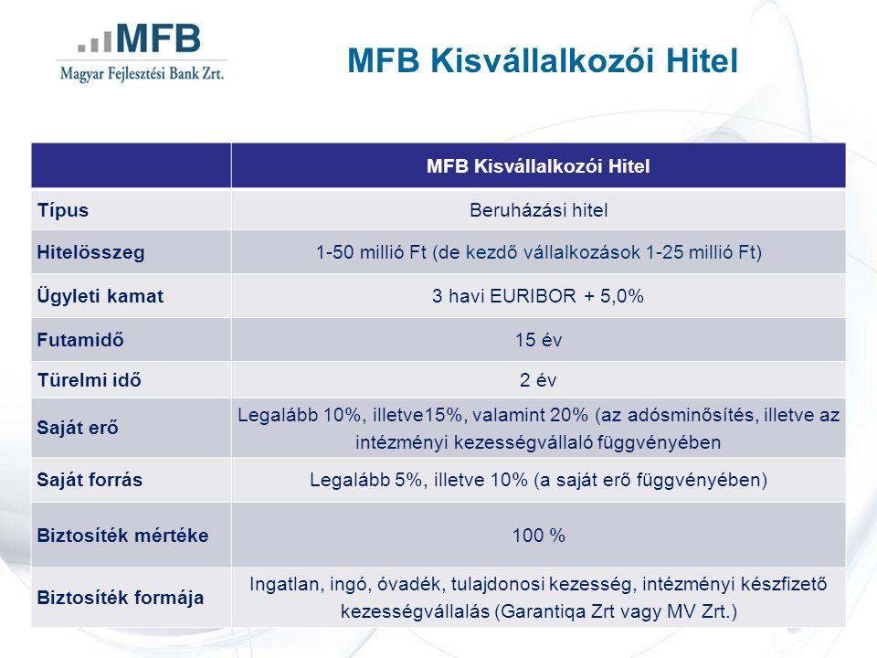 MFB Kisvállalkozói Hitel TípusBeruházási hitel Hitelösszeg1-50 millió Ft (de kezdő vállalkozások 1-25 millió Ft) Ügyleti kamat3 havi EURIBOR + 5,0% Futamidő15 év Türelmi idő2 év Saját erő Legalább 10%, illetve15%, valamint 20% (az adósminősítés, illetve az intézményi kezességvállaló függvényében Saját forrásLegalább 5%, illetve 10% (a saját erő függvényében) Biztosíték mértéke100 % Biztosíték formája Ingatlan, ingó, óvadék, tulajdonosi kezesség, intézményi készfizető kezességvállalás (Garantiqa Zrt vagy MV Zrt.)