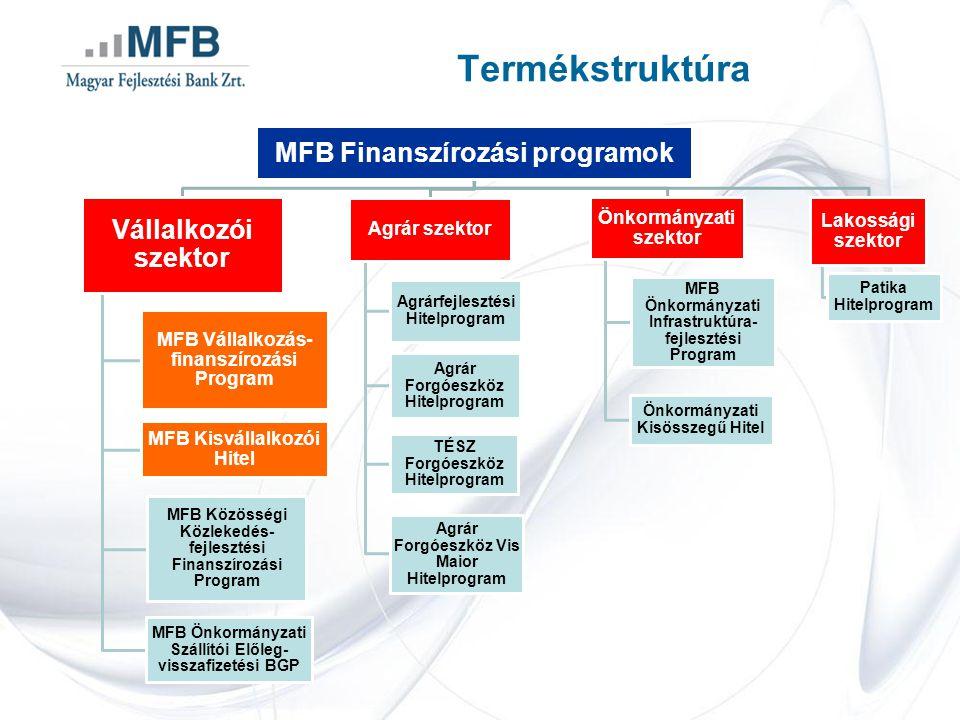 MFB Finanszírozási programok Vállalkozói szektor MFB Vállalkozás- finanszírozási Program MFB Kisvállalkozói Hitel MFB Közösségi Közlekedés- fejlesztési Finanszírozási Program MFB Önkormányzati Szállítói Előleg- visszafizetési BGP Agrár szektor Agrárfejlesztési Hitelprogram Agrár Forgóeszköz Hitelprogram TÉSZ Forgóeszköz Hitelprogram Agrár Forgóeszköz Vis Maior Hitelprogram Önkormányzati szektor MFB Önkormányzati Infrastruktúra- fejlesztési Program Önkormányzati Kisösszegű Hitel Lakossági szektor Patika Hitelprogram Termékstruktúra
