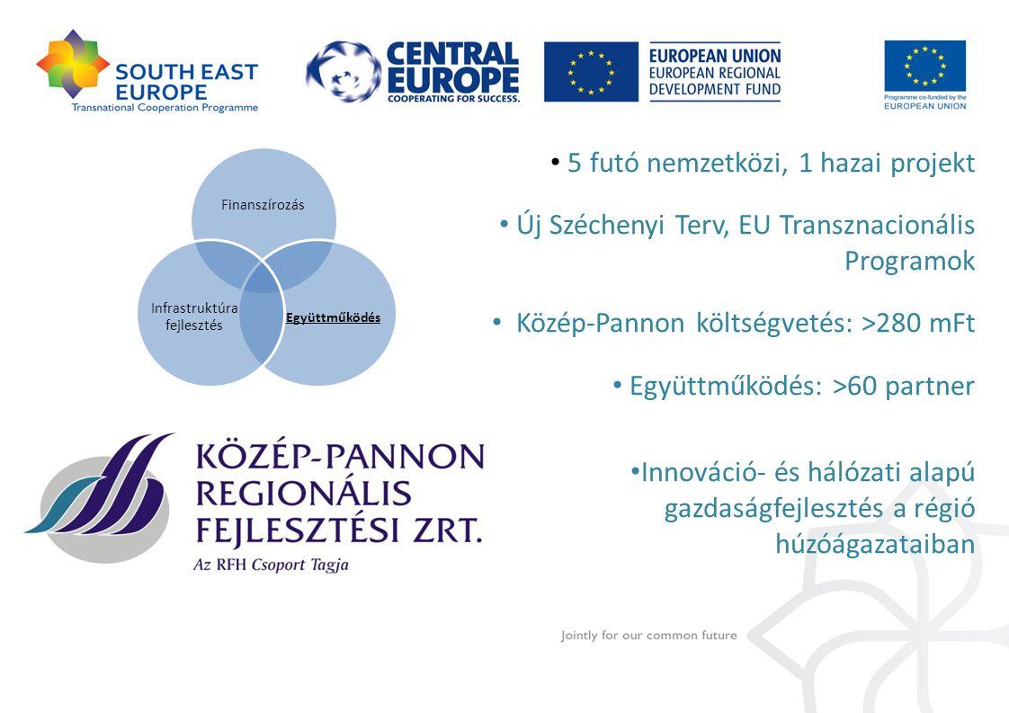 5 futó nemzetközi, 1 hazai projekt Új Széchenyi Terv, EU Transznacionális Programok Közép-Pannon költségvetés: >280 mFt Együttműködés: >60 partner Inn