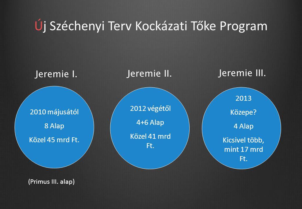 Új Széchenyi Terv Kockázati Tőke Program Jeremie I.