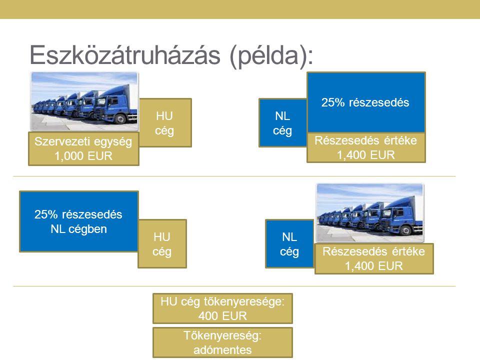Eszközátruházás (példa): HU cég NL cég Szervezeti egység 1,000 EUR HU cég NL cég HU cég tőkenyeresége: 400 EUR Részesedés értéke 1,400 EUR 25% részese