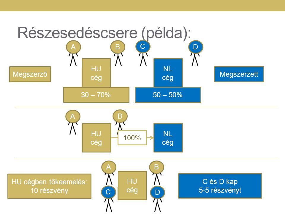 Részesedéscsere (példa): HU cég NL cég 30 – 70%50 – 50% MegszerzőMegszerzett HU cég NL cég 100% HU cég BA C D A B AB C D HU cégben tőkeemelés: 10 rész