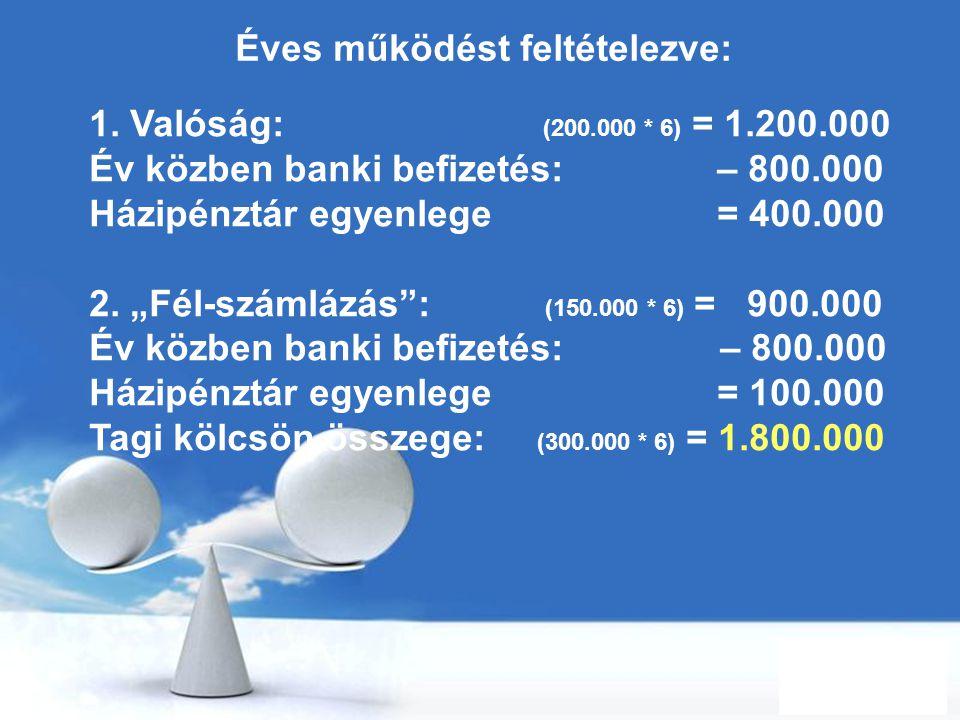 Free Powerpoint Templates Page 41 Éves működést feltételezve: 1. Valóság: (200.000 * 6) = 1.200.000 Év közben banki befizetés: – 800.000 Házipénztár e