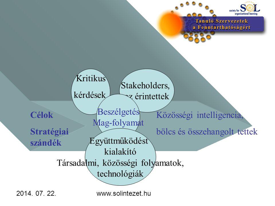 2014. 07. 22.www.solintezet.hu Részvételi Vezetés Célok Stratégiai szándék Kritikus kérdések Stakeholders, az érintettek Beszélgetés Mag-folyamat Együ