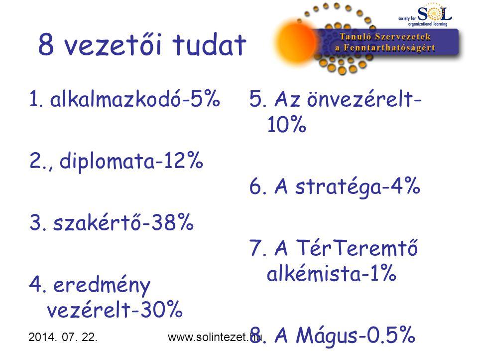 2014. 07. 22.www.solintezet.hu 8 vezetői tudat 1. alkalmazkodó-5% 2., diplomata-12% 3. szakértő-38% 4. eredmény vezérelt-30% 5. Az önvezérelt- 10% 6.
