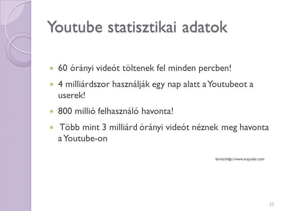 Youtube statisztikai adatok 60 órányi videót töltenek fel minden percben! 4 milliárdszor használják egy nap alatt a Youtubeot a userek! 800 millió fel