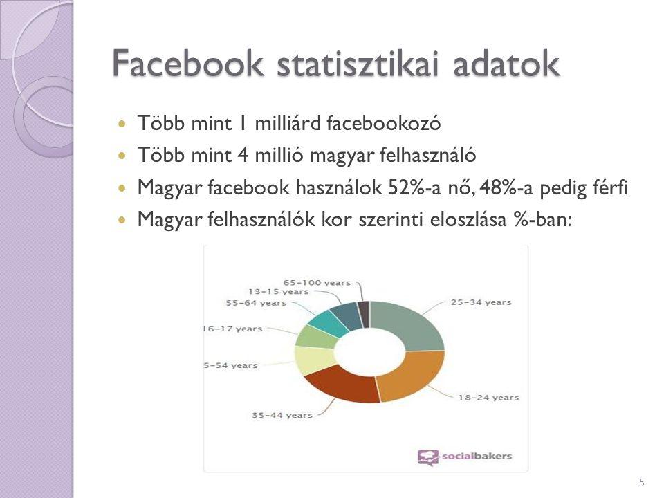 Facebook statisztikai adatok Több mint 1 milliárd facebookozó Több mint 4 millió magyar felhasználó Magyar facebook használok 52%-a nő, 48%-a pedig fé