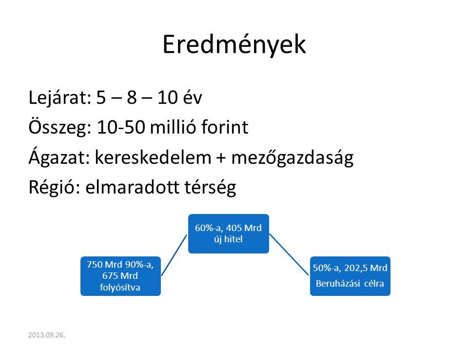 Eredmények Lejárat: 5 – 8 – 10 év Összeg: 10-50 millió forint Ágazat: kereskedelem + mezőgazdaság Régió: elmaradott térség 2013.09.26.