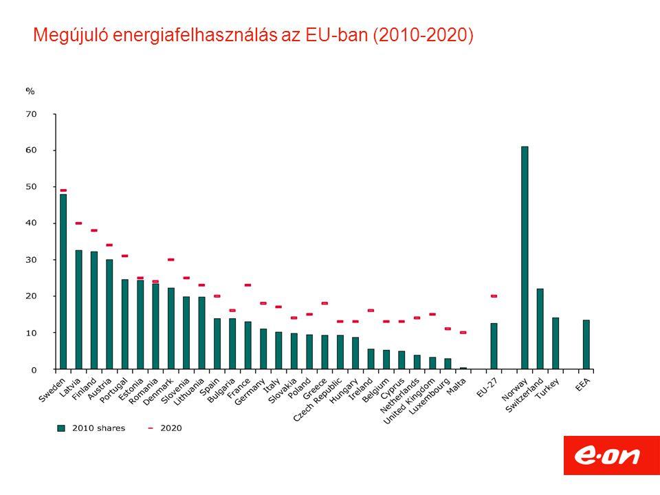 Megújuló energiafelhasználás az EU-ban (2010-2020)