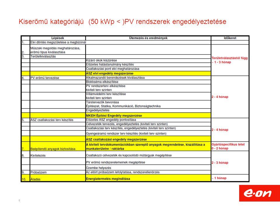 Kiserőmű kategóriájú (50 kWp < )PV rendszerek engedélyeztetése 6