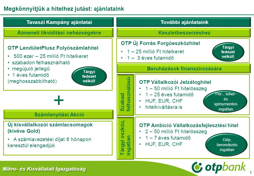 Mikro- és Kisvállalati Igazgatóság Megkönnyítjük a hitelhez jutást: ajánlataink 5 Tárgyi fedezet nélkül! Készletbeszerzéshez OTP Új Forrás Forgóeszköz