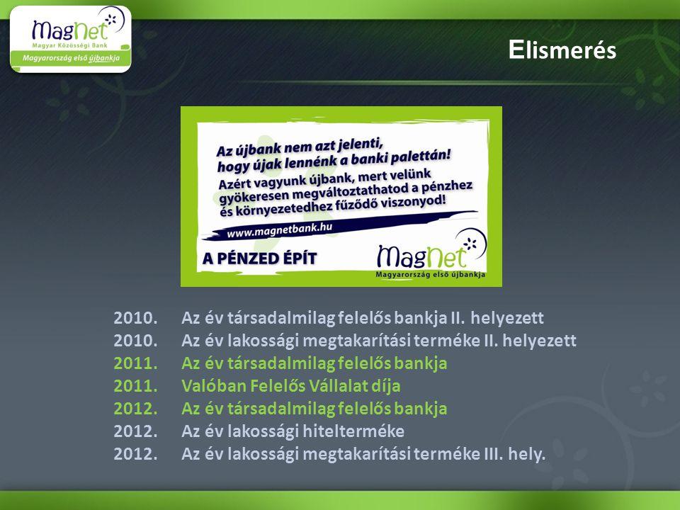 E lismerés 2010. Az év társadalmilag felelős bankja II. helyezett 2010. Az év lakossági megtakarítási terméke II. helyezett 2011. Az év társadalmilag
