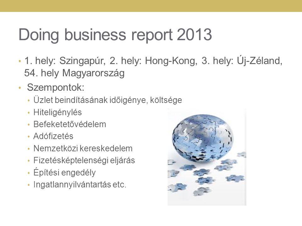 Doing business report 2013 1.hely: Szingapúr, 2. hely: Hong-Kong, 3.