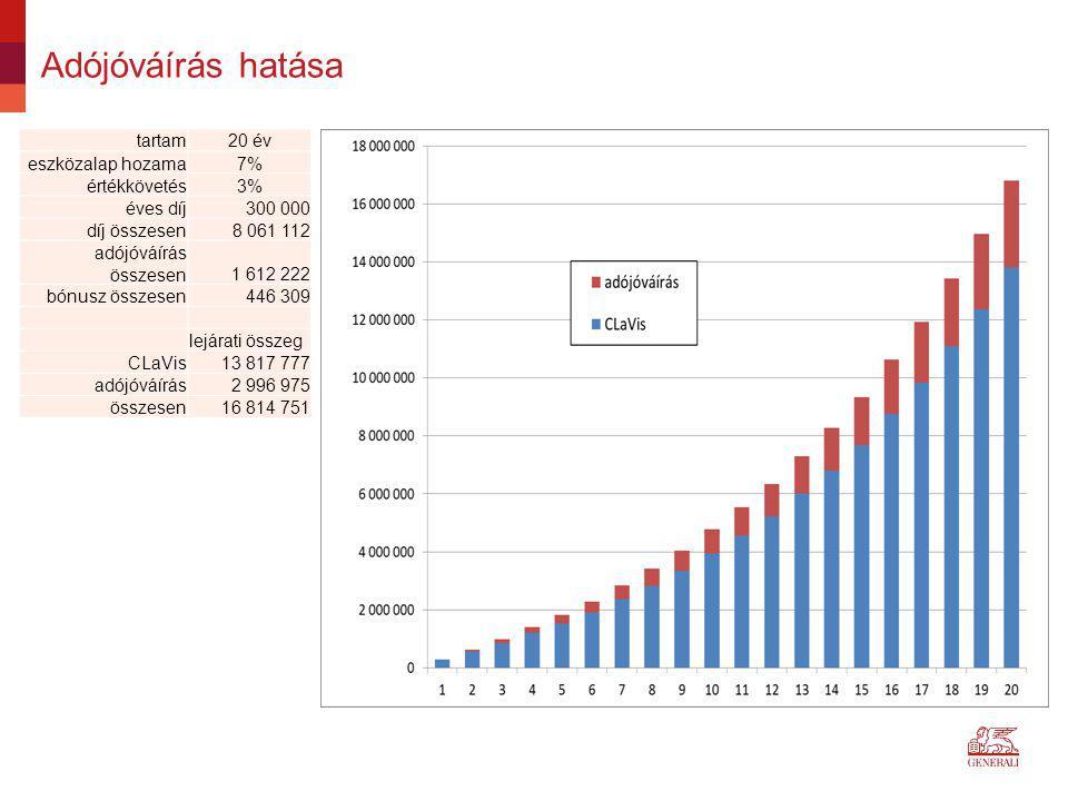 Adójóváírás hatása tartam20 év eszközalap hozama7% értékkövetés3% éves díj300 000 díj összesen8 061 112 adójóváírás összesen1 612 222 bónusz összesen4